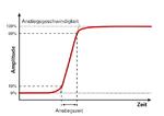 Bild 2: Der logische Zustand eines Signals ändert sich innerhalb der Anstiegszeit.