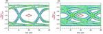 Bild 4: Das Augendiagramm ermöglicht die Bewertung der Signalqualität einer digitalen Datenübertragung.