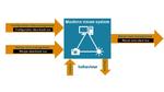 Bildverarbeitung – interoperabel und herstellerunabhängig