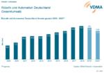 Robotik und Automation rutschen ins Minus