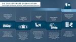 Volkswagen stärkt neue Software-Organisation