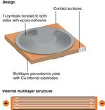 Bild 2. Aufbau der quadratischen PowerHap-Aktoren. Diese Produktfamilie besteht aus vier Typen mit Kantenlängen zwischen 9 mm und 26 mm und Bauhöhen von 1,1 mm bis 2,3 mm. Dank der Vielschichttechnik können sie Kräfte von über 25 N und Auslenkungen v