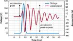 Bild 3. Typische Beschleunigung als Funktion der Spannung bei einer Beaufschlagung mit einer Masse von 100 g. Das Spannungssignal ist eine Sinus-Halbwelle mit einer Amplitude von 120 V und einer Dauer von 5 ms, entsprechend einer Frequenz von 100 Hz.