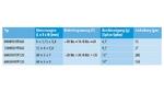 Tabelle 2. Für den Einsatz am Rand eines Displays (siehe Bild 5) hat TDK vier schmale Rechteckige Piezoaktoren entwickelt. (* Bei einer Last mit einer Masse von 100 g. ** Bei einer Last mit einer Masse von 500 g.)