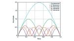 Die Amplitude der Spannung am Schaltknoten enthält, abhängig vom Tastverhältnis, unterschiedlich starke Anteile von der Grundschwingung oder von Oberschwingungen
