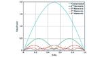 Durch die LC-Stufe am Ausgang des Abwärtswandlers werden die Anteile mit höherer Frequenz an der Ausgangsspannungswelligkeit des Abwärtswandlers stärker gedämpft