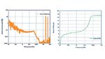 Ausgangsrauschen des Schaltregler-ICs ADP5014 von Analog Devices mit einem zusätzlichen LC-Filter am Ausgang