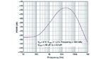 Ergebnisse der PSRR-Berechnung (Kleinsignal-Modus) eines Abwärtswandlers