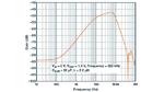 PSRR-Simulation des Abwärtswandlers mit der Simulationssoftware SIMPLIS von SIMPLIS Technologies