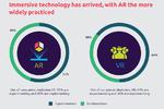 AR und VR in Unternehmen, Capgemini