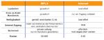 SD-WAN MPLS-Internet Tabelle