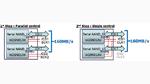 Die beiden Methoden zur Implementierung der Dual-Quad-I/O-Schnittstelle in der neuen seriellen Hochleistungs-NAND-Flash-Architektur von Winbond.