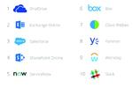 Top 10 Enterprise Cloud Services