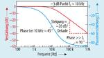 Reale Messwerte eines RC-Tiefpassfilters, gemessen mit dem Bode 100 VNA.