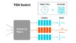 Bild 3. TSN bringt durch einen garantierten Pfad für kritische Nachrichten in einem Netzwerk- Determinismus ins IEEE 802.1 Ethernet.