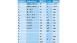 Elektrische Kennwerte der gekoppelten Induktivität WE 7448990470 von Würth Elektronik eiSos