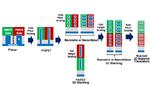Prozess- und Packaging-Innovation für Moore's Law.