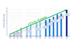 In fünf Jahren konnte der Durchsatz von EUV-Belichtungs-Tools um mehr als den Faktor 17 gesteigert werden.