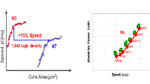 Der realisierte 5-nm-Prozess bietet im Vergleich zum 7-nm-Vorgänger-Prozess eine Geschwindigkeitssteigerung von 15 % bei gleicher Leistungsaufnahme oder eine Reduzierung der Leistungsaufnahme um 30 % bei gleicher Geschwindigkeit verbunden mit einer S