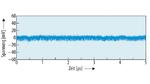 Ausgangswelligkeit des ZETA-Wandlers bei 0,5 A Last.