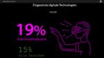 19 Prozent nutzen VR/AR