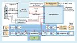In der bereits realisierten Schaltung sollen der Mikrocontroller zusammen mit den analogen Stufen (blau markierte Blöcke) in einem ASIC integriert werden