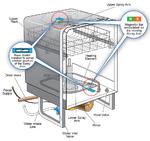 Geschirrspülmaschinen-Anwendungen