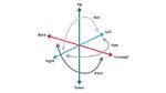 SLAM umfasst die Verfolgung innerhalb von sechs Freiheitsgraden (6DoF), die sich aus drei Graden für die Position (hoch/runter, vorwärts/rückwärts, und links/rechts) und drei für die Orientierung (Gieren, Nicken und Rollen) zusammensetzen
