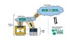 Das Projekt 5GSensPro ist ein modular erweiterbares Sensor-Cloud-System