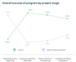 Overall Success Program Digitale Transformation