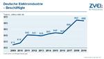 Trotz der konjunkturellen Abschwächung ist die Zahl der Beschäftigten in der deutschen Elektroindustrie nahezu stabil geblieben. Aktuell liegt sie bei 888.000 Mitarbeiterinnen und Mitarbeitern. Zu den Inlandsbeschäftigten kommen 766.000 Mitarbeiterin
