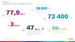 Boschbilanz 2019