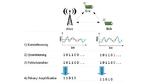 Aus der gemessenen Empfangsfeldstärke (RSSI – Received Signal Strength Indicator) werden geheime Schlüssel berechnet, die den Funkkanal charakterisieren und nicht von anderen Endgeräten (Lauscher) verwendet werden können