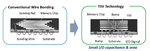 Mit der TSV-Kontaktierung lässt sich die 3D-Flash-Speichergeschwindigkeit verbessern.