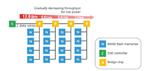 Eine neuartige Signalisierungstechnologie ermöglicht eine Verringerung der Bandbreite bei jeder Stufe der verketteten Brücken-Chips (gelb) zur Leistungsreduzierung.