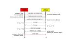 Bild 2. Ablaufdiagramm des Lifecycle-Managements. Schwarze Pfeile stellen eine Kommunikation über »RPMsg« dar, rote Pfeile Hardwareaktionen über »remoteproc«.