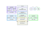 Schematische Darstellung eines Systems mit mehreren Mastern