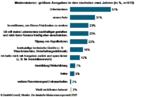 Grafik: Der deutsche Modernisierungsmarkt 2020