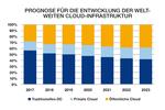 Cloud-Infrastruktur