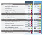 8. vbw Energiewendemonitoring