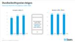 Smartphone-Markt wächst