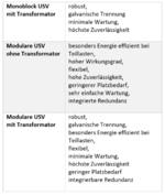 Tabelle: USV-Systeme im Überblick