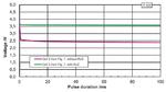 Die richtige Stromquelle für Smart-Meter-Anwendungen
