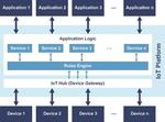 IoT-Plattformen sind mehrschichtig aufgebaut. Über einen Hub werden die Geräte als IoT-Devices sternförmig angebunden. Mit Hilfe der Applikationslogik, die aus Standardservices und individuell erstellten Anwendungen besteht, werden aus den Device-Dat