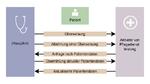 Softwaretests für Gesundheitsorganisationen