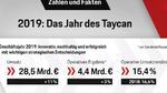Porsche-Bilanz 2019