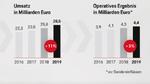 Porsche erzielte 2019 Wachstum in den drei Dimensionen Auslieferungen, Umsatz und Gewinn.