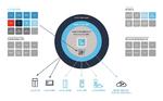 Die neue Steuerungsplattform orientiert sich an den Consumer- und Arbeits-Welten, in denen Funktionen als frei kombinierbare Apps auf allen Geräteklassen laufen.