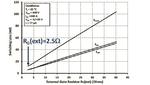 Wolfspeed, Silicon Carbide, Power Module