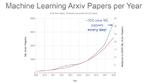 Bild 3. Seit 2009 wachsen die über den in der Wissenschaft populären Dienst Arvix veröffentlichten Arbeiten auf heute über 100 neue ML-Papers/Tag.